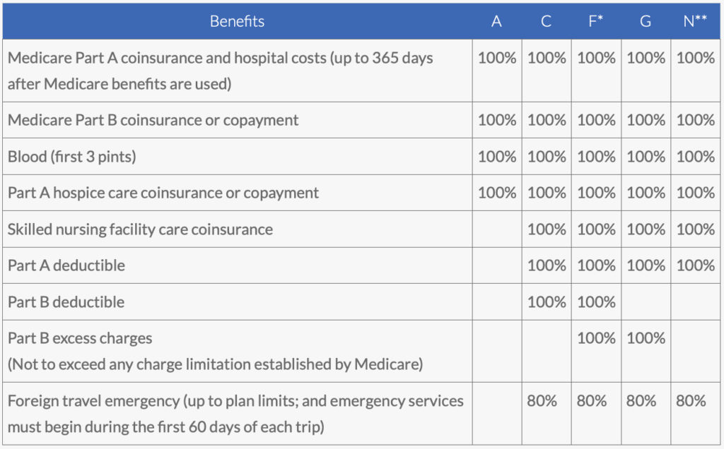 Medicare Supplement Insurance – Central States